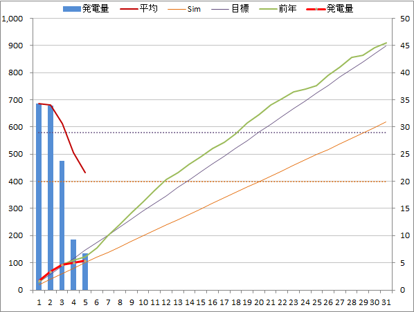 20140705graph.png