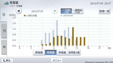 20140705hemsgraph.png