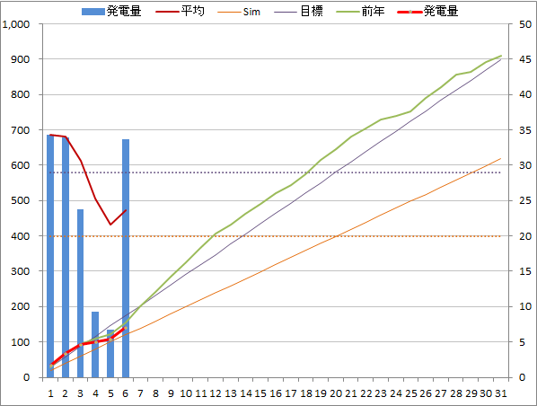 20140706graph.png