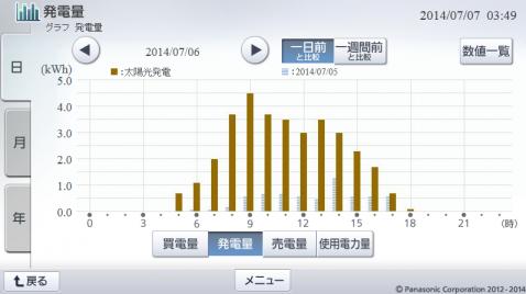 20140706hemsgraph.png