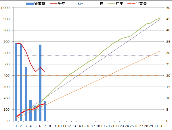 20140707graph.png