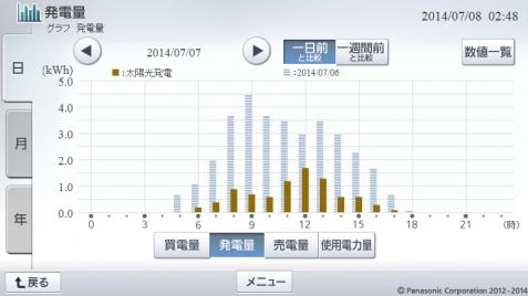 20140707hemsgraph.png