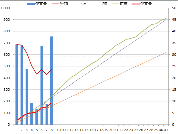 20140708graph.png