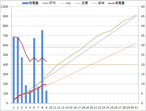 20140709graph.png