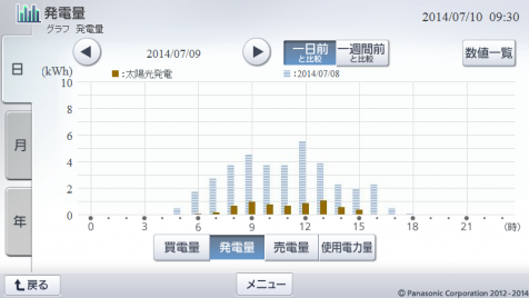 20140709hemsgraph.png