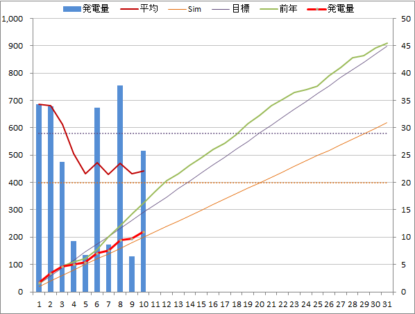 20140710graph.png