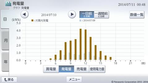 20140710hemsgraph.png
