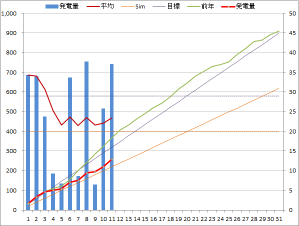 20140711graph.png