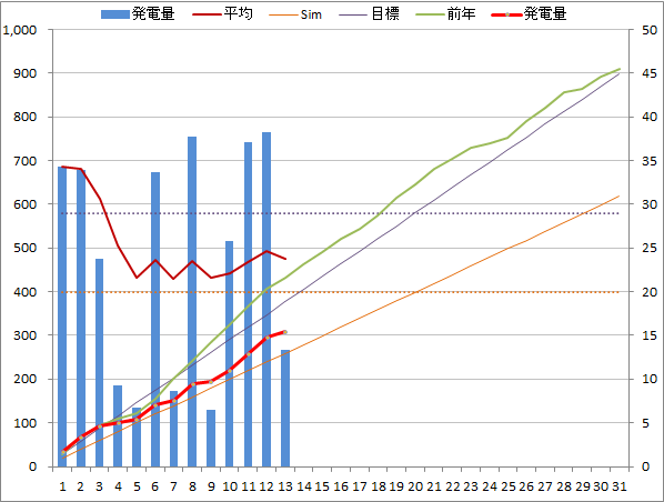 20140713graph.png