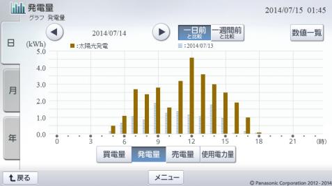 20140714hemsgraph.png