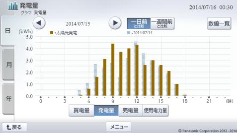20140715hemsgraph.png