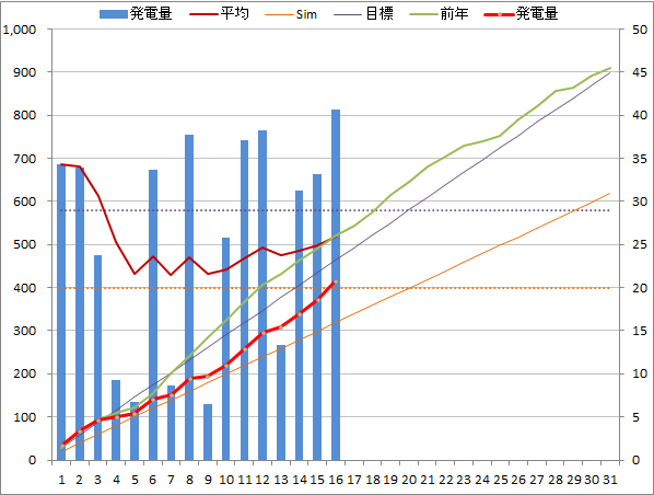 20140716graph.png