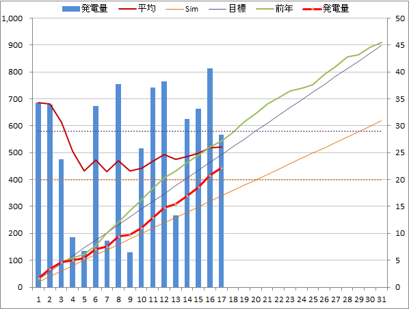 20140717graph.png