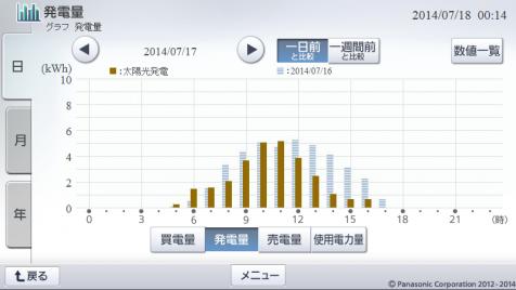 20140717hemsgraph.png