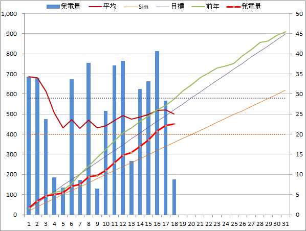 20140718graph.png