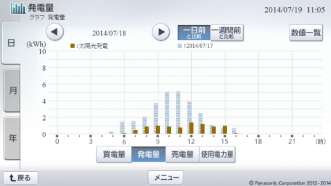20140718hemsgraph.png