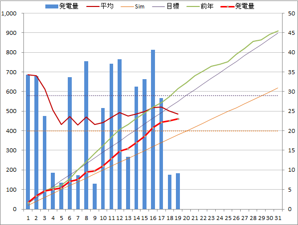 20140719graph.png