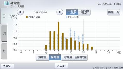 20140719hemsgraph.png