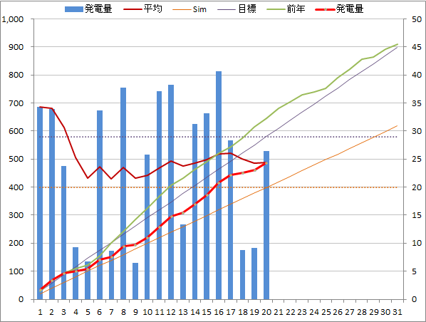 20140720graph.png