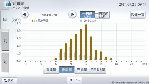 20140720hemsgraph.png