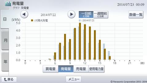 20140722hemsgraph.png