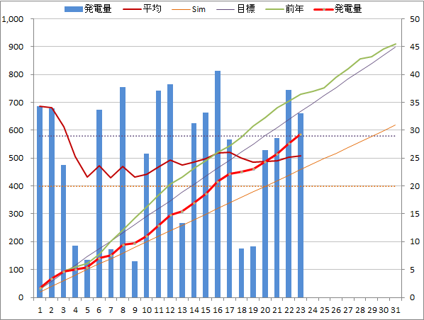 20140723graph.png