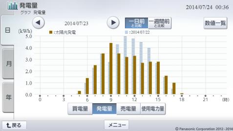 20140723hemsgraph.png