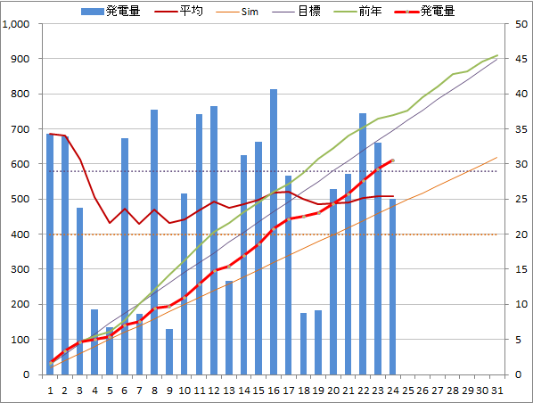 20140724graph.png