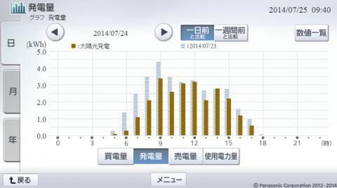 20140724hemsgraph.png