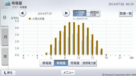 20140725hemsgraph.png