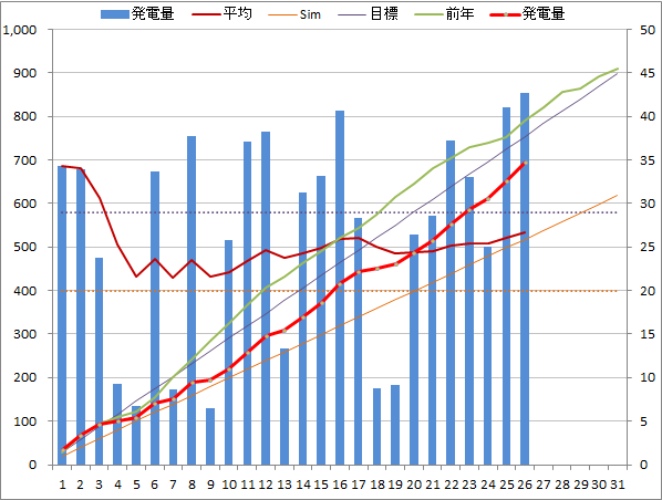 20140726graph.png