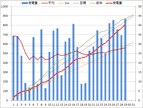 20140729graph.png