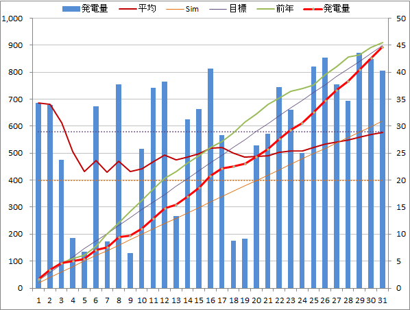 20140731graph.png