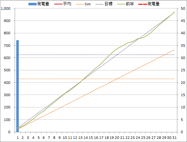 20140801graph.png