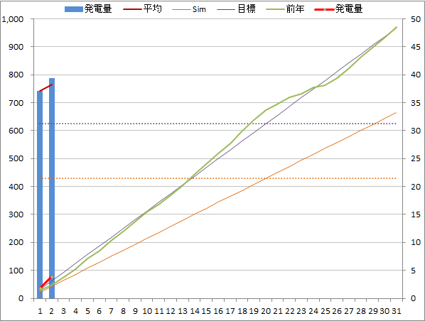 20140802graph.png