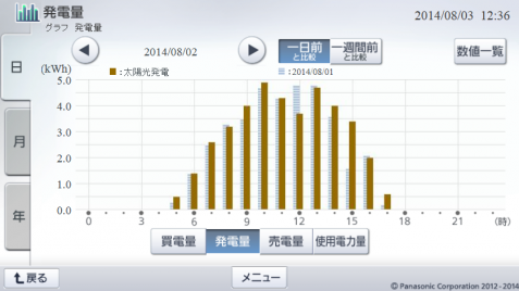20140802hemsgrapha.png