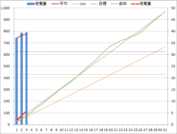 20140803graph.png