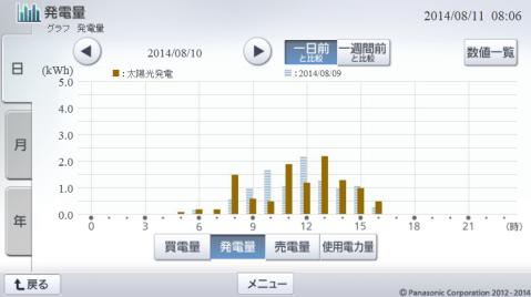 20140810hemsgrapha.png