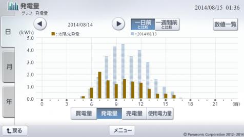 20140814hemsgrapha.png