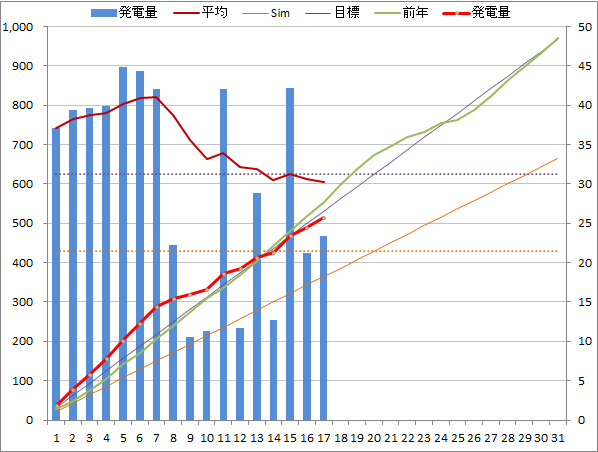 20140817graph.png