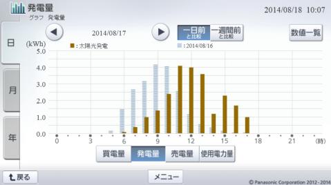 20140817hemsgraph.png