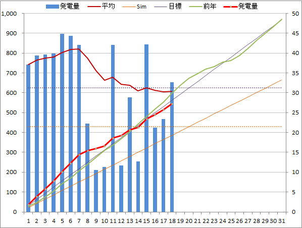 20140818graph.png