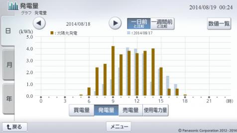 20140818hemsgraph.png