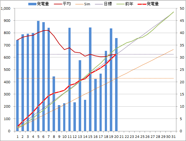 20140820graph.png