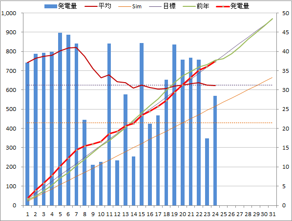 20140824graph.png