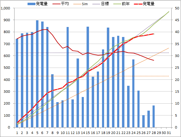 20140828graph.png