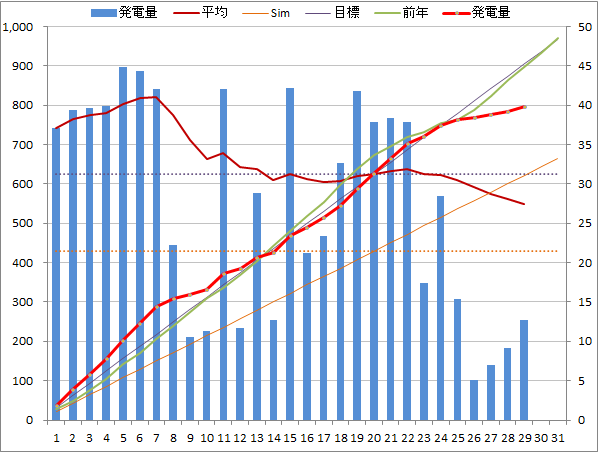 20140829graph.png