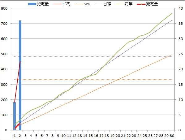 20140902graph.png