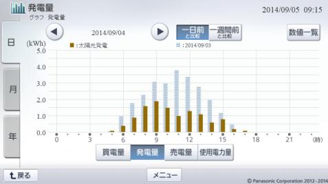 20140904hemsgraph.png