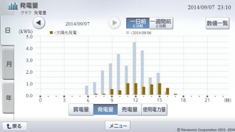 20140907hemsgraph.png